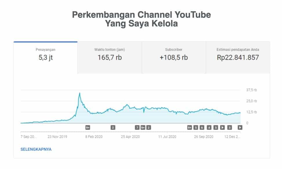 Channel You Tube Priangga